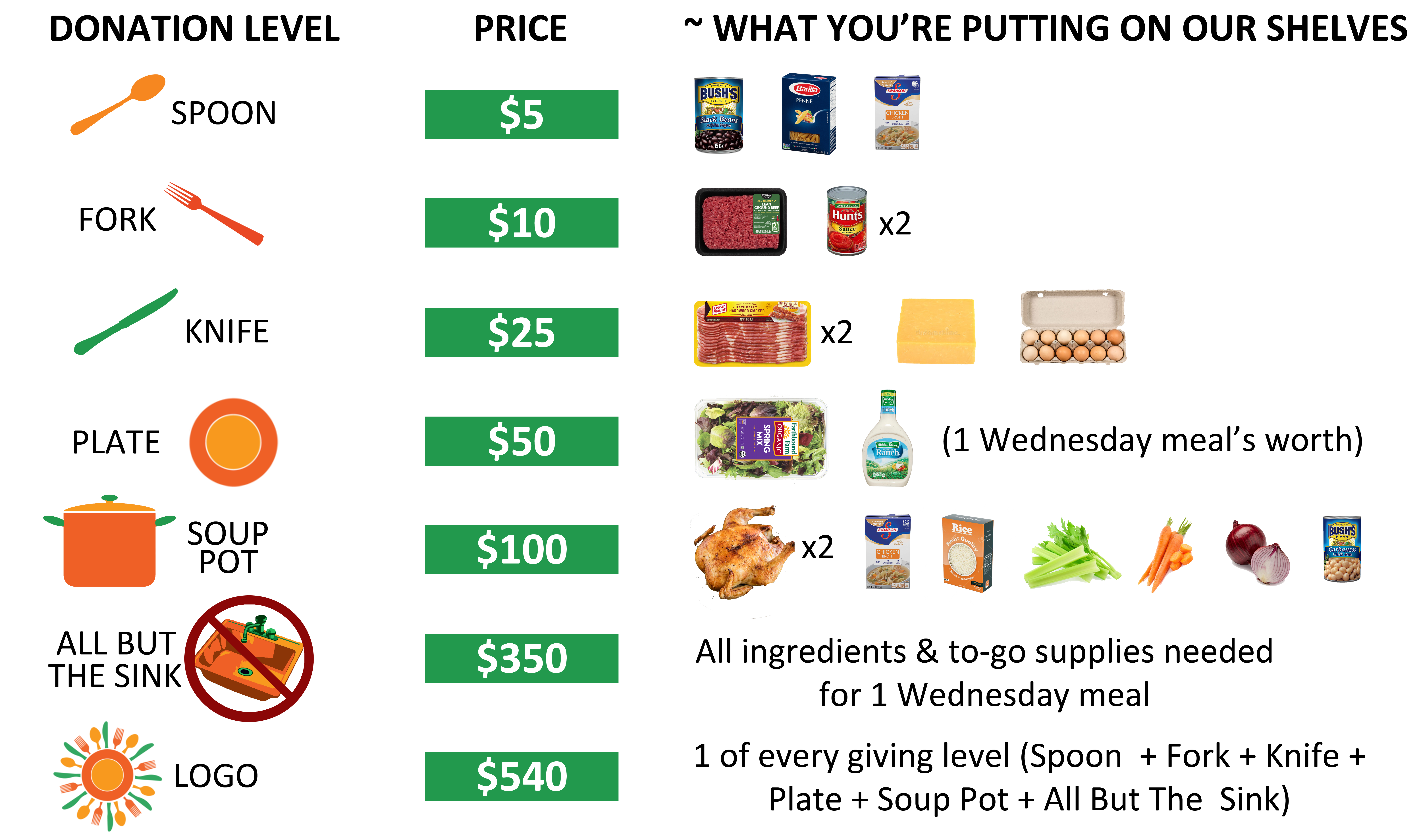 graphic illustrating our different tiers of donation & roughly what they will acquire for our pantry